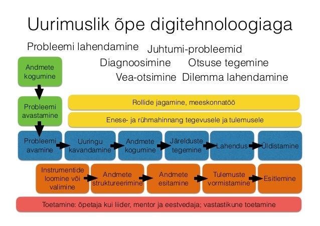 Uurimuslik õpe digitehnoloogiaga Probleemi lahendamine Juhtumi-probleemid Otsuse tegemine Dilemma lahendamineVea-otsimine ...