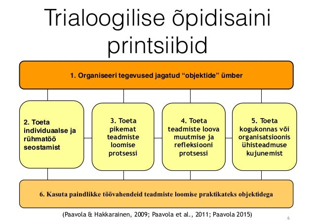 """6 Trialoogilise õpidisaini printsiibid 1. Organiseeri tegevused jagatud """"objektide"""" ümber 6. Kasuta paindlikke töövahendei..."""