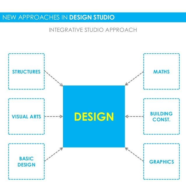 Architecture Design Methodology innovative methods in architectural education