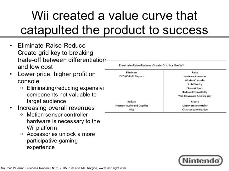 nintendo wii key success factors Details about nintendo wii sports white console (ntsc)  part of nintendo's success was its appeal to gamers  product key features: platform: nintendo wii.