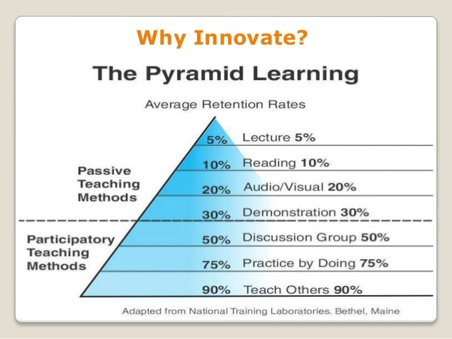 Innovative Ways Of Classroom Teaching ~ Innovative teaching methodologies
