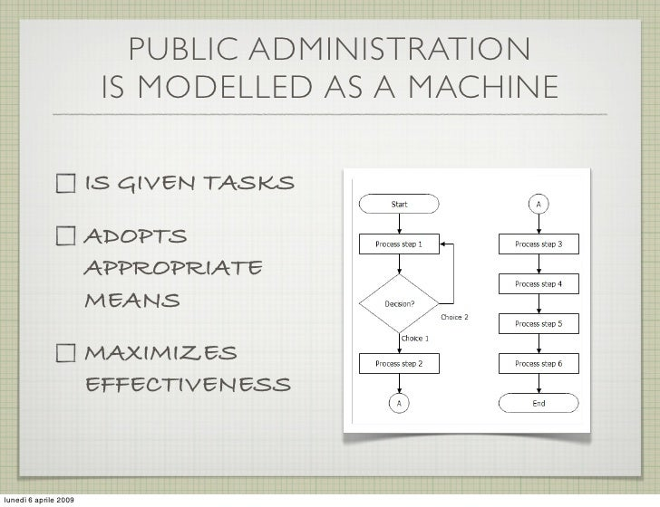 PUBLIC ADMINISTRATION                         IS MODELLED AS A MACHINE                         IS GIVEN TASKS             ...