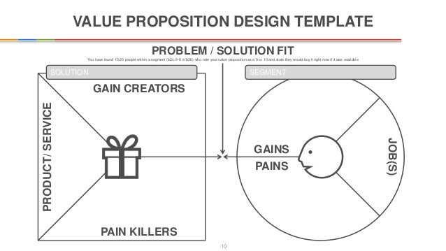 Innovators canvas template – Value Proposition Template