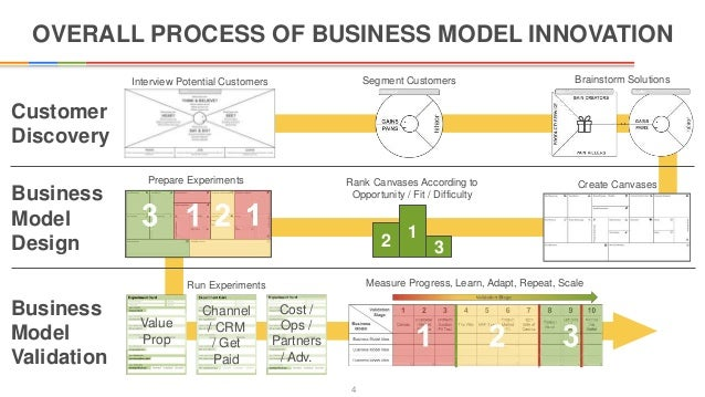 Innovators canvas template mentorship 4 overall process of business model accmission Images