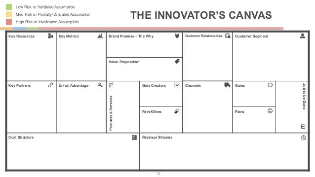 Innovators canvas template 13 maxwellsz