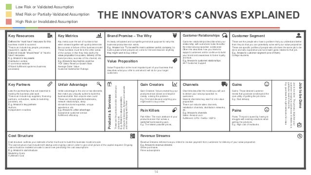 Innovators Canvas Template