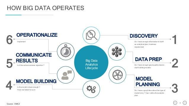 Big data business plan