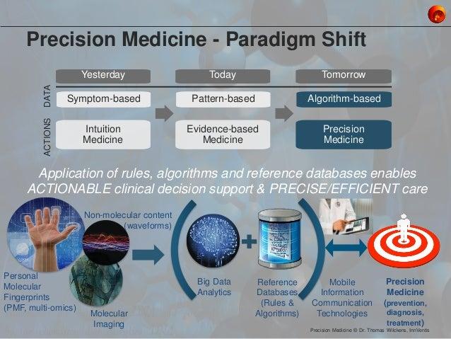 Precision Medicine - Paradigm Shift Symptom-based Pattern-based Algorithm-based Yesterday Intuition Medicine Today Evidenc...