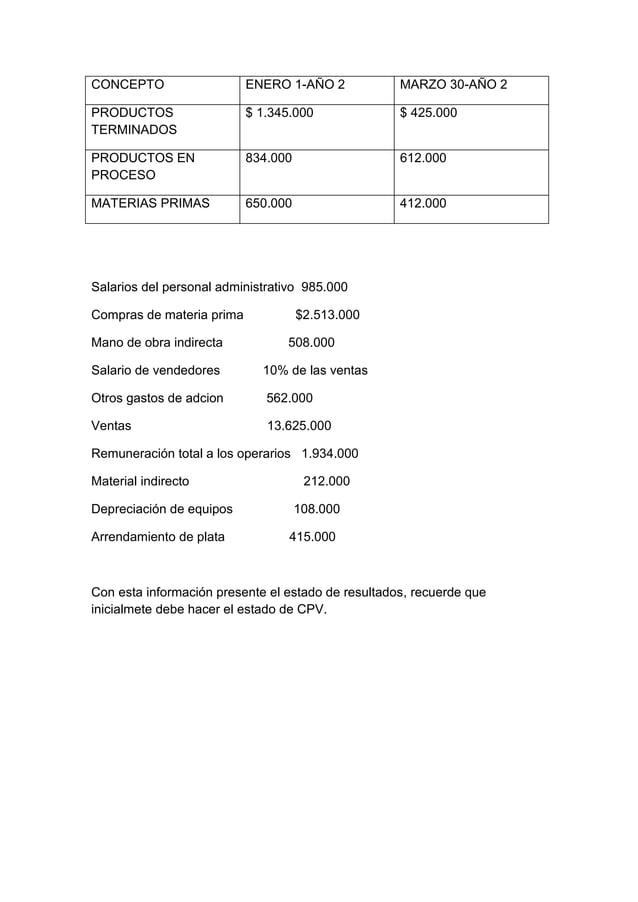 CONCEPTO                   ENERO 1-AÑO 2            MARZO 30-AÑO 2PRODUCTOS                  $ 1.345.000              $ 42...