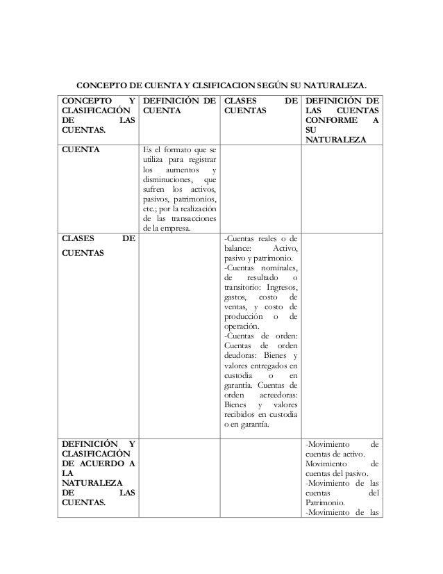 CONCEPTO DE CUENTA Y CLSIFICACION SEGÚN SU NATURALEZA.CONCEPTO     Y DEFINICIÓN DE CLASES                           DE DEF...