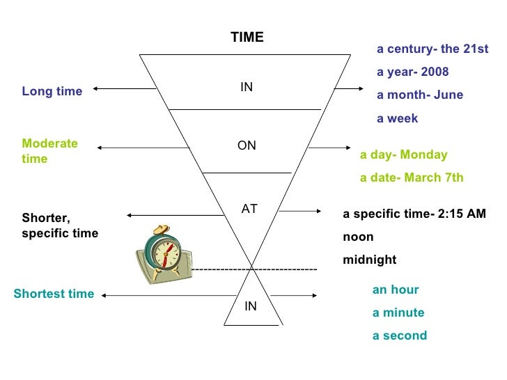 IN ON AT IN TIME Long time Moderate time Shorter, specific time Shortest time a century- the 21st a year- 2008 a month- Ju...