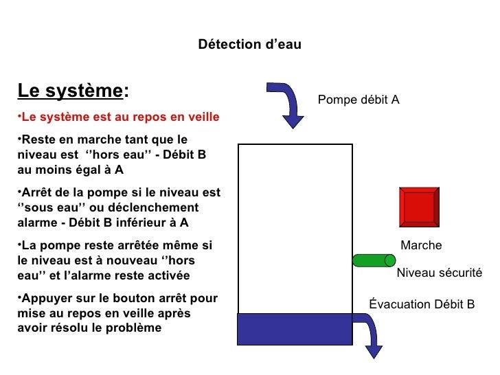 Marche Détection d'eau Niveau sécurité <ul><li>Le système : </li></ul><ul><li>Le système est au repos en veille </li></ul>...