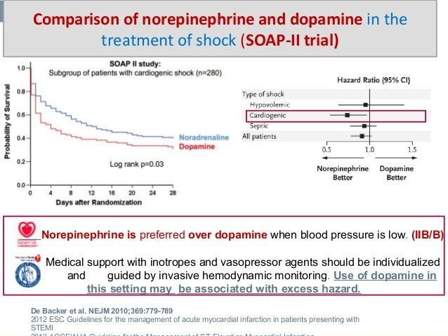EPINEPHRINE α1 predominantly Vasoconstriction ↓ Renal BF. ↓ Splanchnic BF. ↑ Glucose. β1 predominantly ↑HR. ↓ Duration of ...