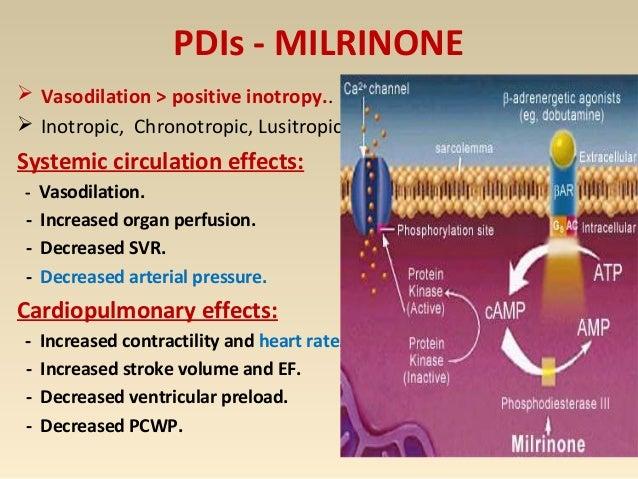 Milrinone Minimal ↑ in O2 demand ↓ SVR ↓ PVR Minimal ↑ HR ↑ CO Diastolic Relaxation