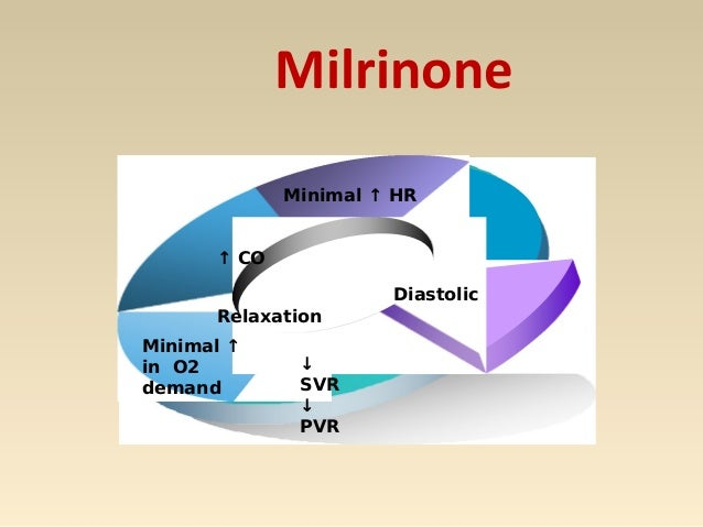 Milrinone- Clinical application The main use is in reducing RV afterload and in advanced non-ischaemic cardiomyopathies. ...