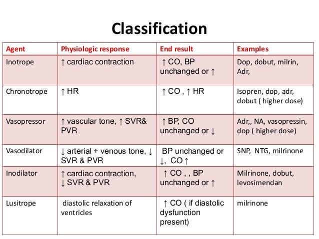Inotropes & vasoactive agents