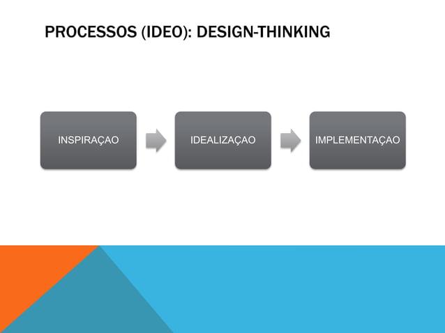 DESIGN-THINKING NA EDUCAÇÃOSoluções para desenho de currículo, espaço/salas  de aula, processos e sistemas de escolas e  e...