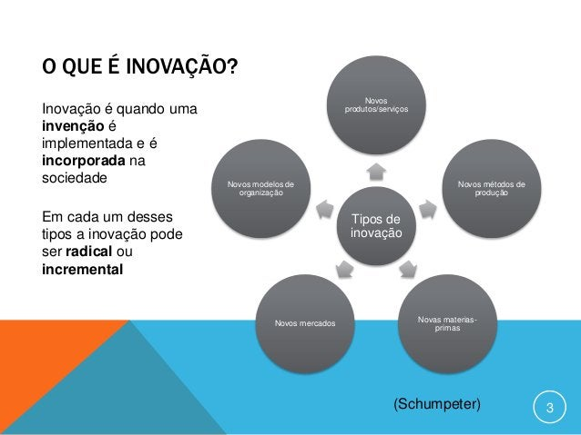 Como a inovação acontece?         How innovation happens?                   Process                Success (?)INVENÇÃO    ...