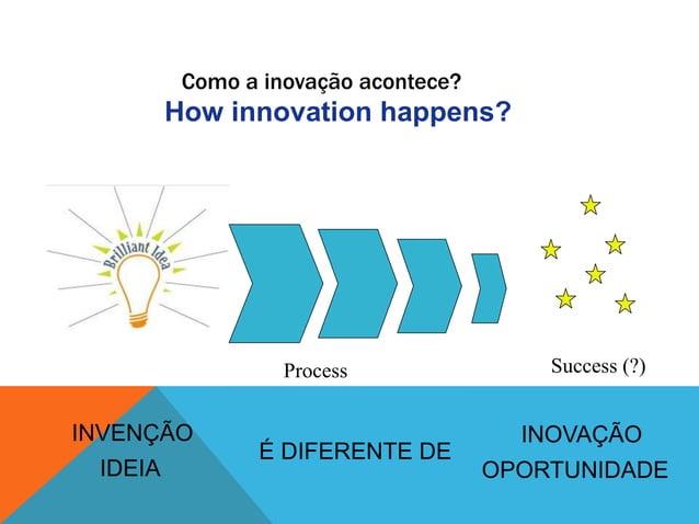 How it really happens …..Inovação não é linear, é iterativa, é um terrenoincerto, é específica ao contexto…
