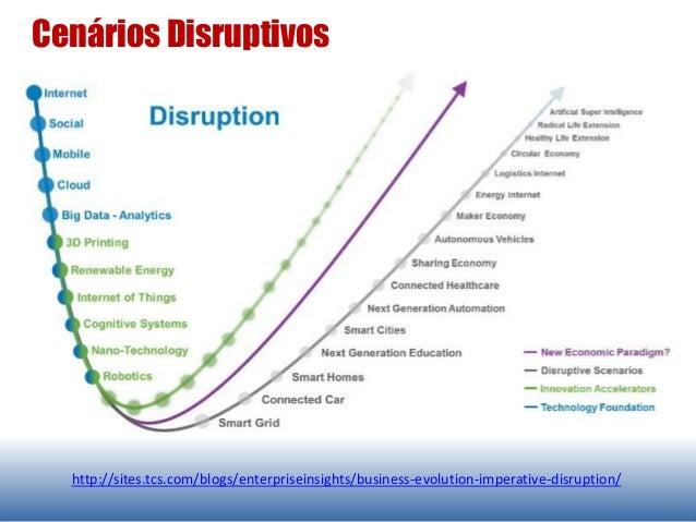 Cenários Disruptivos http://sites.tcs.com/blogs/enterpriseinsights/business-evolution-imperative-disruption/