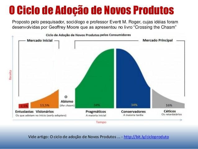 Vide artigo: O ciclo de adoção de Novos Produtos ... - http://bit.ly/cicloproduto Proposto pelo pesquisador, sociólogo e p...