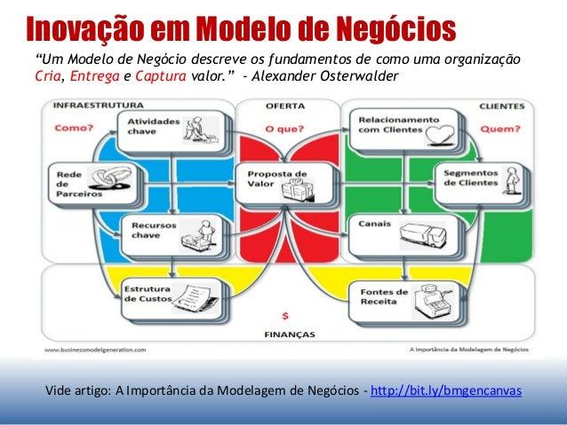 """Inovação em Modelo de Negócios Vide artigo: A Importância da Modelagem de Negócios - http://bit.ly/bmgencanvas """"Um Modelo ..."""
