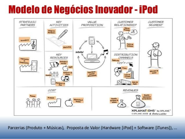 Modelo de Negócios Inovador - iPod Parcerias (Produto + Músicas), Proposta de Valor (Hardware [iPod] + Software [iTunes]),...
