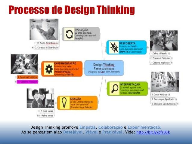 Processo de Design Thinking Design Thinking promove Empatia, Colaboração e Experimentação. Ao se pensar em algo Desejável,...