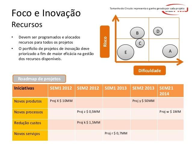 Tamanho do Círculo: representa o ganho gerado por cada projeto  Foco e Inovação Recursos •  Devem ser programados e alocad...