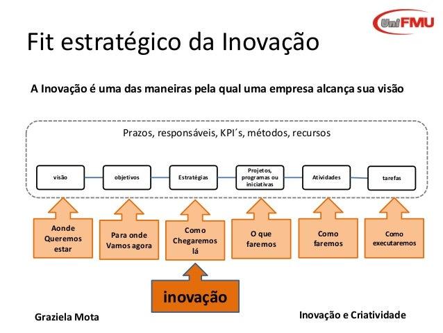 Fit estratégico da Inovação A Inovação é uma das maneiras pela qual uma empresa alcança sua visão  Prazos, responsáveis, K...