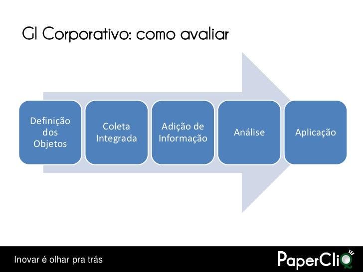 GI Corporativo: como avaliar        Definição                        Coleta     Adição de       dos                       ...