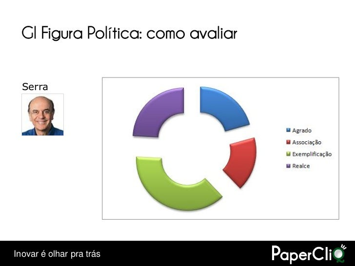 GI Figura Política: como avaliar    Serra     Inovar é olhar pra trás