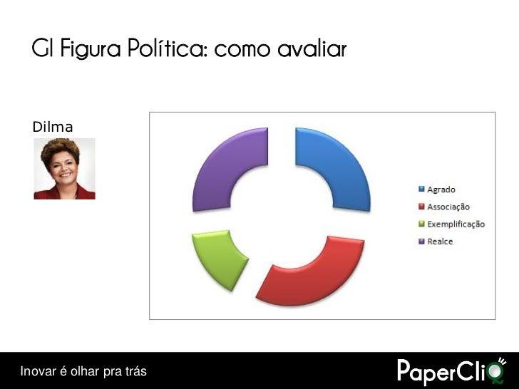 GI Figura Política: como avaliar    Dilma     Inovar é olhar pra trás