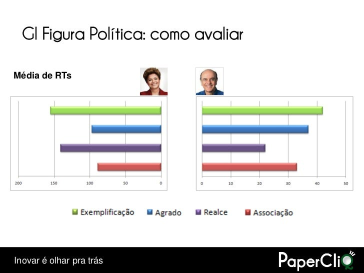 GI Figura Política: como avaliar  Média de RTs     Inovar é olhar pra trás