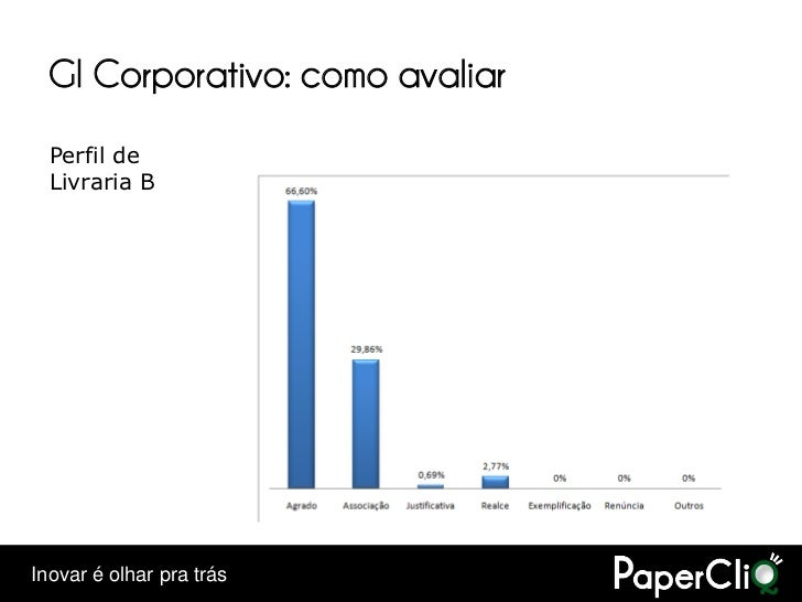 GI Corporativo: como avaliar   Perfil de   Livraria B     Inovar é olhar pra trás