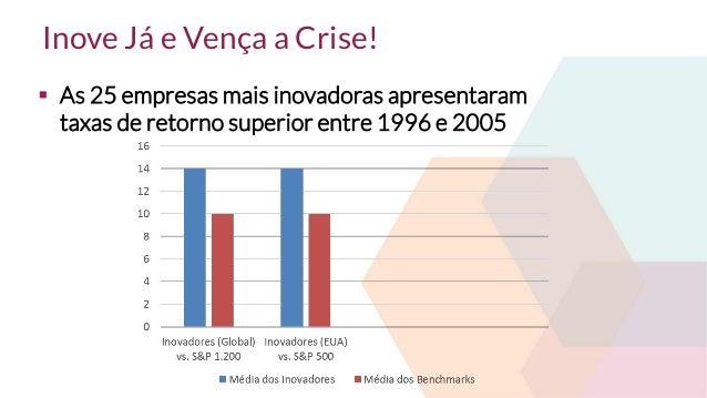 Inove Já e Vença a Crise! Slide 3