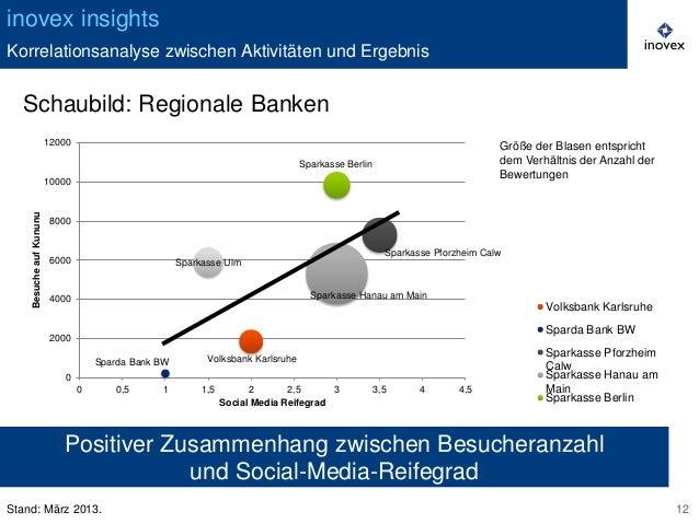 Inovex Insights: Auswirkung Von Social-Media-Aktivitäten