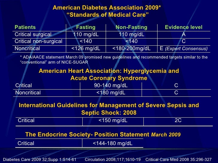 management of diabetes in hospitalized patients