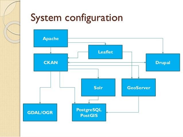 CKANへの空間情報機能拡張実装の試み