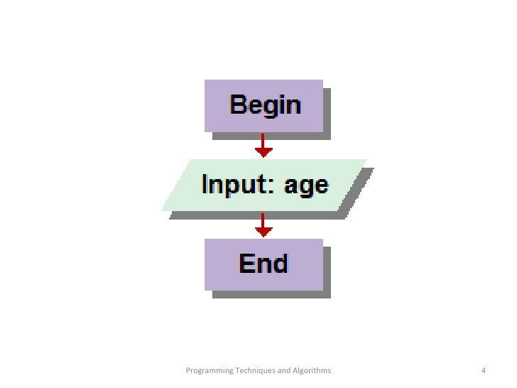 prg 211 algorithms logic for computer Prg 211 complete class algorithms and logic for computer programming 100 prg 211 complete class algorithms and logic for computer programming.
