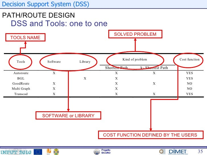 Decision Support Systems For Evacuation Planning Supply Assignment