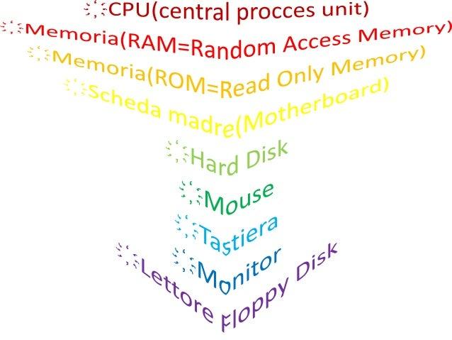 CPU(central process unit)                 1) esegue calcoli,                    elabora                    informazioni   ...