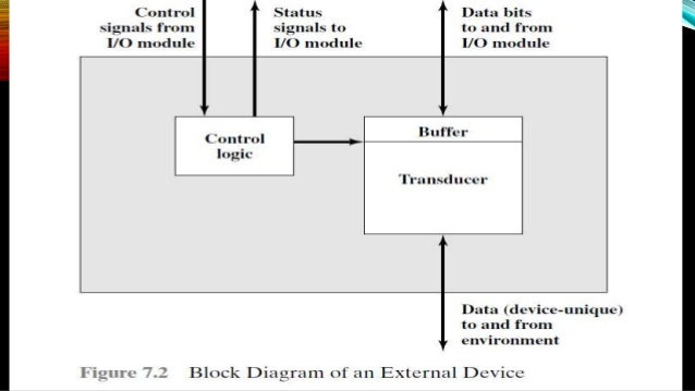 Input output devices and modules in computer external devices 8 input output modules ccuart Choice Image