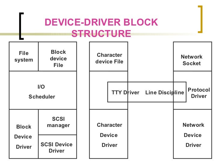character device driver in linux pdf