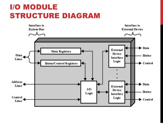 Input output module io module structure diagram ccuart Gallery