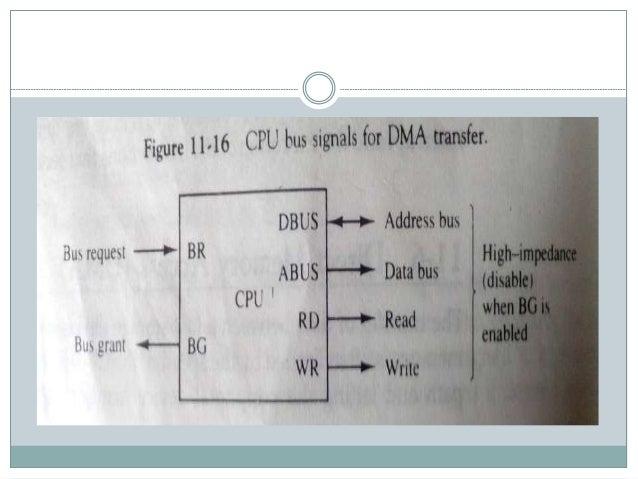 DMA Controller  It has three register: address, word count and control register.  Address register contain address which...