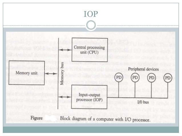 Input Output Organization