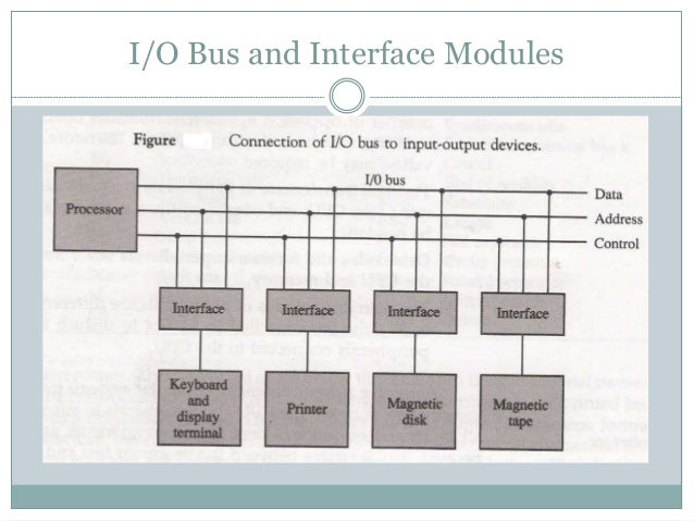  I/O bus is attached to all peripherals.  Interface monitors the address on address bus.  If it find its own address, i...