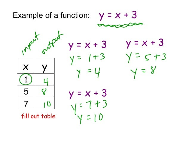 Input output tables for Table x and y