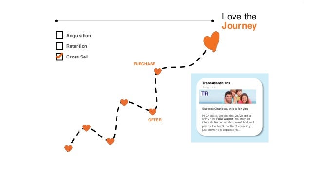 Love the Journey OFFER PURCHASE Acquisition Retention Cross Sell Subject: Charlotte, this is for you Hi Charlotte, we see ...